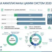 ХУДАЛДАН АВАХ АЖИЛЛАГААНЫ ЦАХИМ СИСТЕМ 2020 ТООН МЭДЭЭ